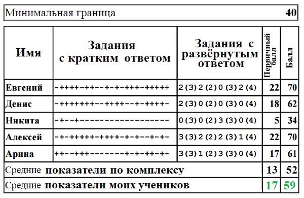 результаты по егэ по информатике: